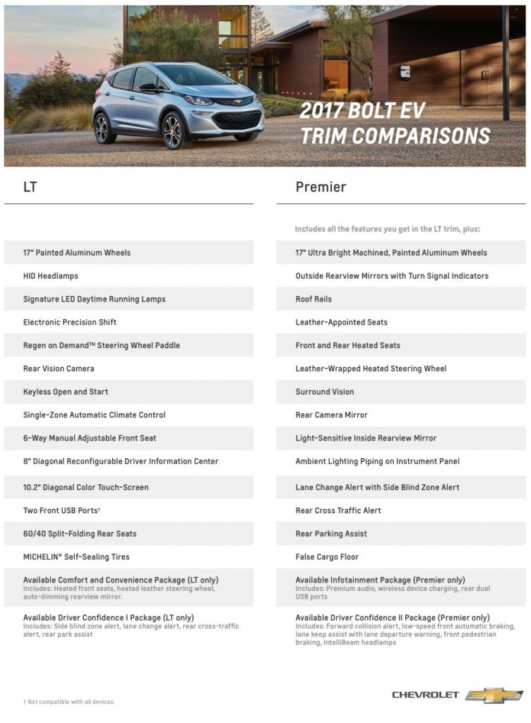 2017 Chevrolet Bolt EV Trim Comparison